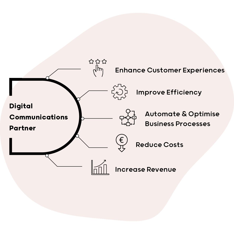 Transform the insurance customer experience